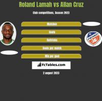 Roland Lamah vs Allan Cruz h2h player stats