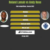 Roland Lamah vs Andy Rose h2h player stats