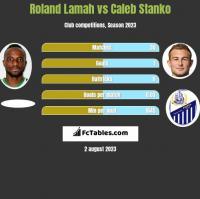 Roland Lamah vs Caleb Stanko h2h player stats