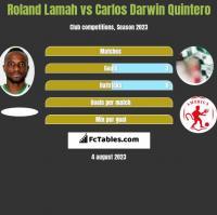 Roland Lamah vs Carlos Darwin Quintero h2h player stats