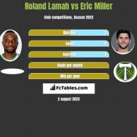 Roland Lamah vs Eric Miller h2h player stats