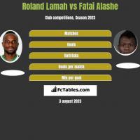 Roland Lamah vs Fatai Alashe h2h player stats