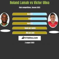 Roland Lamah vs Victor Ulloa h2h player stats