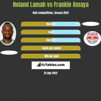 Roland Lamah vs Frankie Amaya h2h player stats