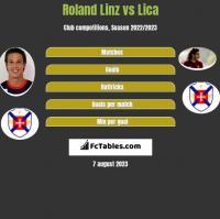 Roland Linz vs Lica h2h player stats