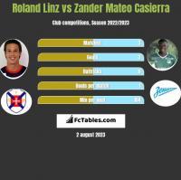 Roland Linz vs Zander Mateo Casierra h2h player stats