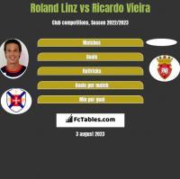 Roland Linz vs Ricardo Vieira h2h player stats