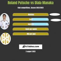Roland Putsche vs Diala Manaka h2h player stats