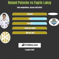 Roland Putsche vs Fagrie Lakay h2h player stats