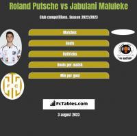Roland Putsche vs Jabulani Maluleke h2h player stats