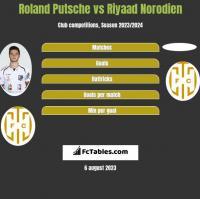 Roland Putsche vs Riyaad Norodien h2h player stats