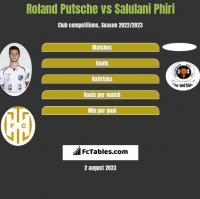 Roland Putsche vs Salulani Phiri h2h player stats
