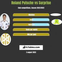 Roland Putsche vs Surprise h2h player stats