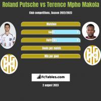 Roland Putsche vs Terence Mpho Makola h2h player stats
