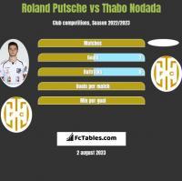 Roland Putsche vs Thabo Nodada h2h player stats