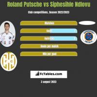 Roland Putsche vs Siphesihle Ndlovu h2h player stats