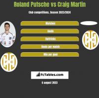 Roland Putsche vs Craig Martin h2h player stats