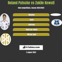 Roland Putsche vs Zukile Kewuti h2h player stats