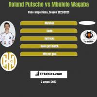 Roland Putsche vs Mbulelo Wagaba h2h player stats