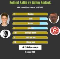 Roland Sallai vs Adam Bodzek h2h player stats