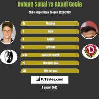 Roland Sallai vs Akaki Gogia h2h player stats