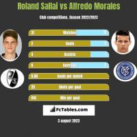 Roland Sallai vs Alfredo Morales h2h player stats