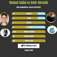 Roland Sallai vs Amir Abrashi h2h player stats