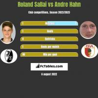 Roland Sallai vs Andre Hahn h2h player stats