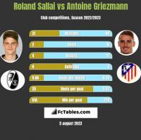 Roland Sallai vs Antoine Griezmann h2h player stats