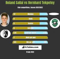 Roland Sallai vs Bernhard Tekpetey h2h player stats