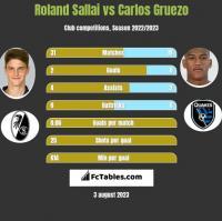 Roland Sallai vs Carlos Gruezo h2h player stats