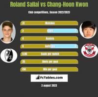 Roland Sallai vs Chang-Hoon Kwon h2h player stats