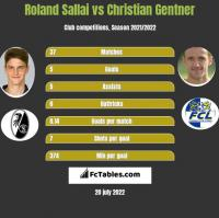 Roland Sallai vs Christian Gentner h2h player stats