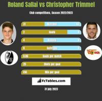 Roland Sallai vs Christopher Trimmel h2h player stats