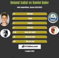 Roland Sallai vs Daniel Baier h2h player stats