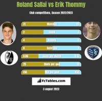 Roland Sallai vs Erik Thommy h2h player stats