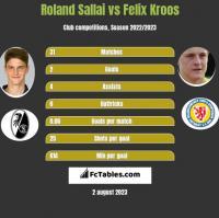 Roland Sallai vs Felix Kroos h2h player stats