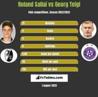 Roland Sallai vs Georg Teigl h2h player stats