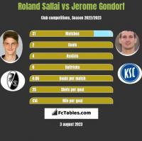 Roland Sallai vs Jerome Gondorf h2h player stats