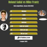 Roland Sallai vs Mike Frantz h2h player stats
