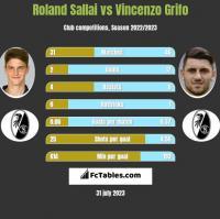 Roland Sallai vs Vincenzo Grifo h2h player stats