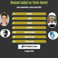 Roland Sallai vs Yoric Ravet h2h player stats