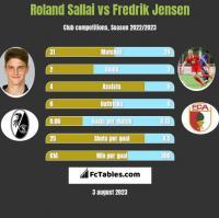 Roland Sallai vs Fredrik Jensen h2h player stats
