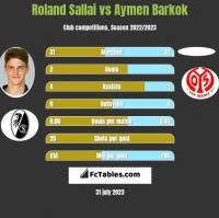 Roland Sallai vs Aymen Barkok h2h player stats