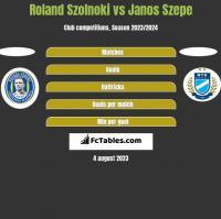 Roland Szolnoki vs Janos Szepe h2h player stats