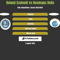 Roland Szolnoki vs Bendeguz Bolla h2h player stats