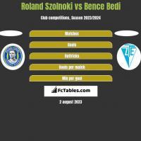 Roland Szolnoki vs Bence Bedi h2h player stats