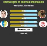 Roland Ugrai vs Andreas Bouchalakis h2h player stats