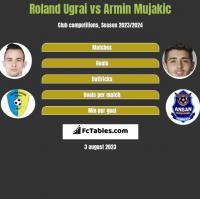 Roland Ugrai vs Armin Mujakic h2h player stats