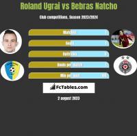 Roland Ugrai vs Bebras Natcho h2h player stats